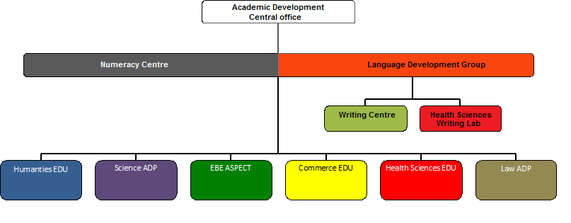 Adp structure academic development links to the units language development group numeracy centre humanities edu commerce edu science adp health sciences edu law ecp and aspect ccuart Gallery